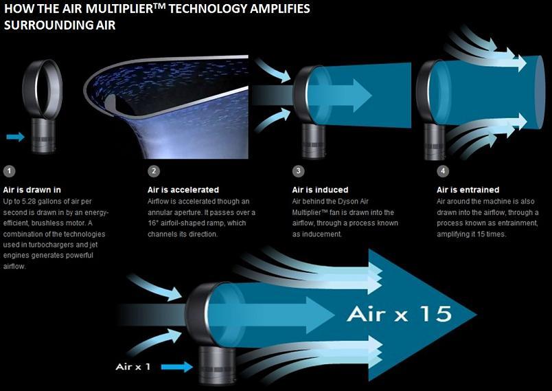 air multiplier technology explained dyson bladeless fan The Bladeless Fan