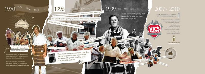 history of victor churchill since 1876 The Coolest Butcher Shop in Australia