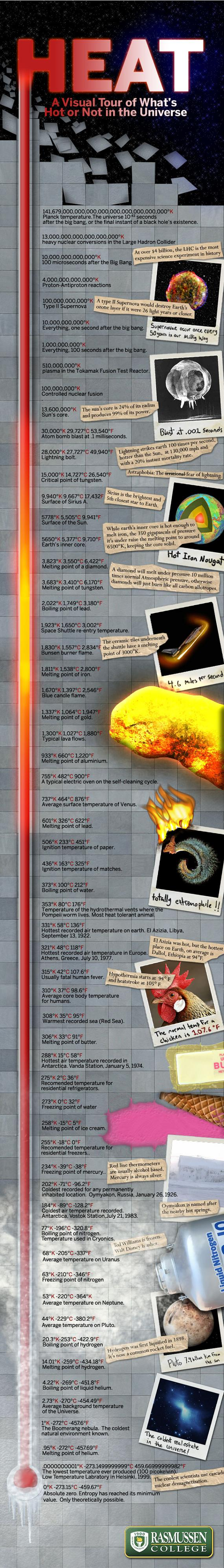 temperature from hottest to coldest infographic How to Grasp Size, Scale and Temperature with Three Giant Infographics