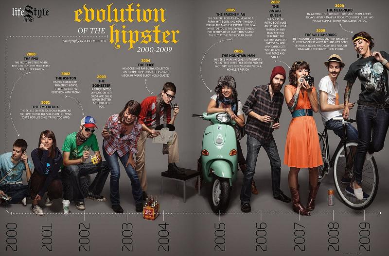 evolution-of-the-hipster
