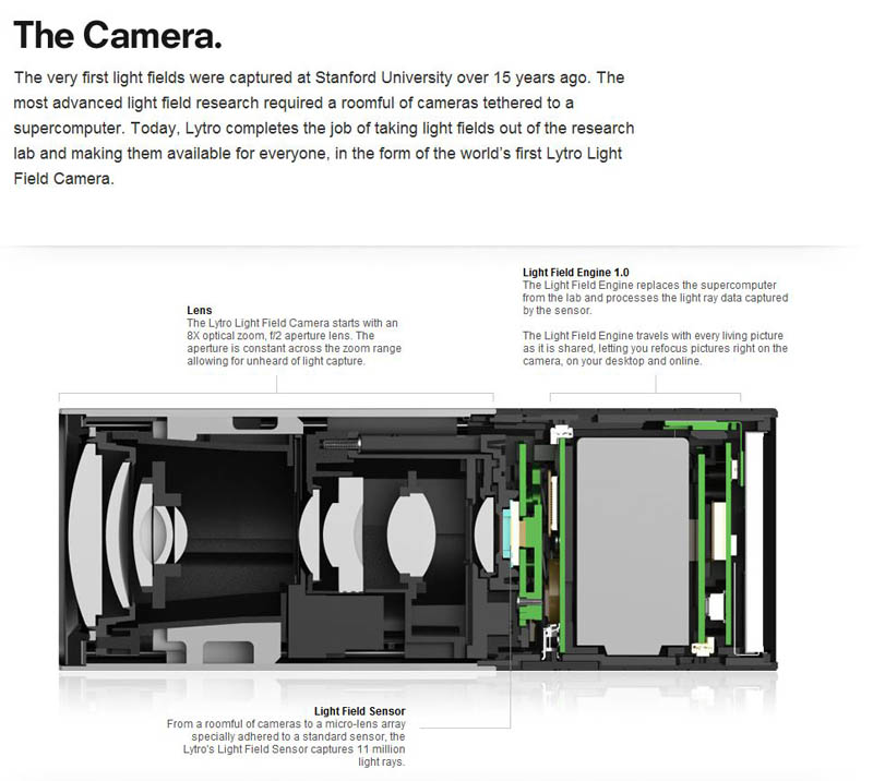 how the lytro light field camera works Incredible Interactive Photos Let You Focus Anywhere