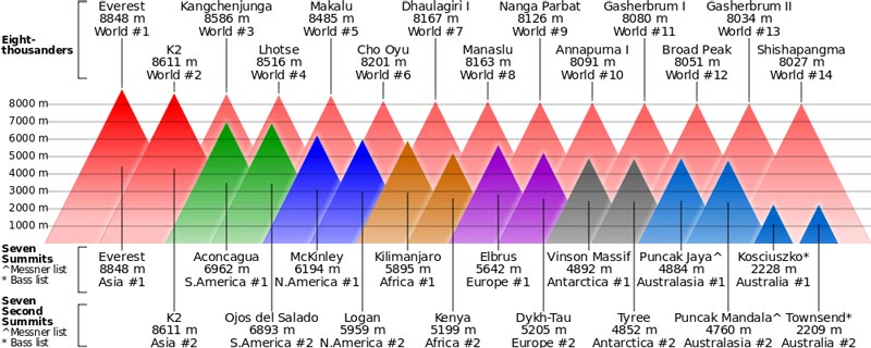 comparison of highest mountains and the seven summits The Highest Point on Every Continent