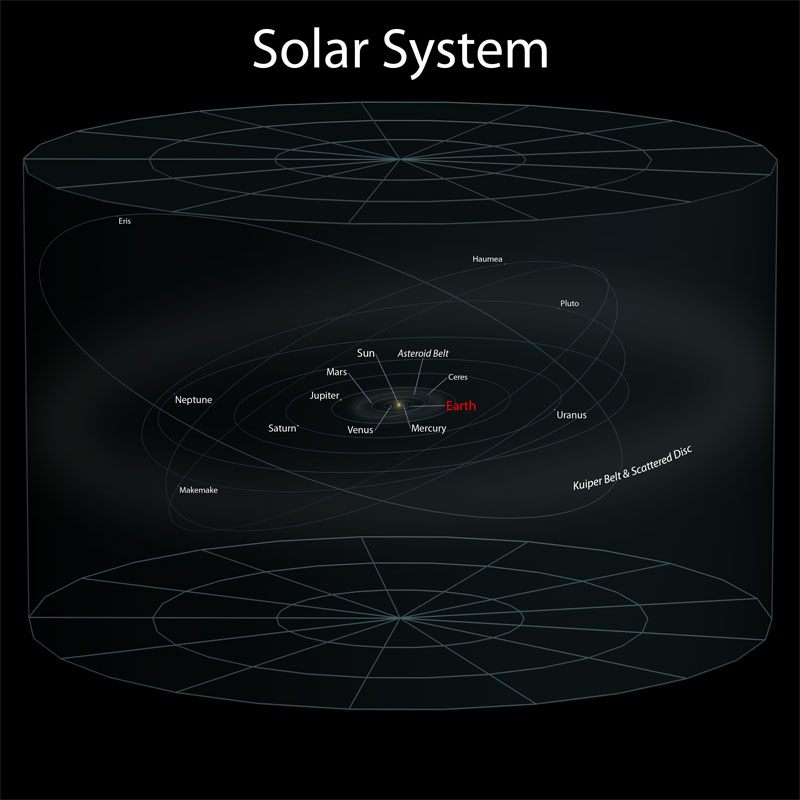 2 solar system Putting the Size of the Observable Universe in Perspective