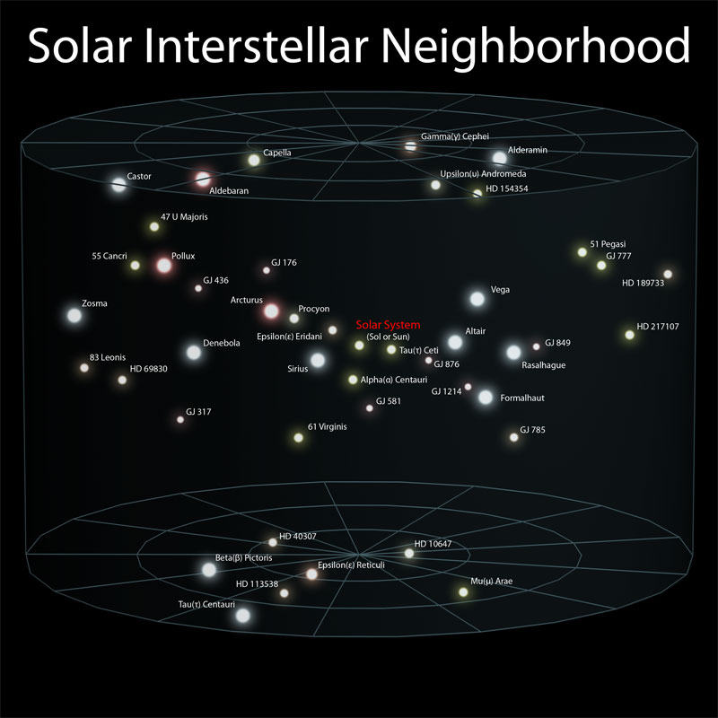3 solar interstellar neighborhood Putting the Size of the Observable Universe in Perspective