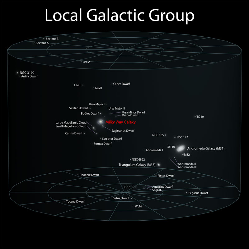 5 local galactic group Putting the Size of the Observable Universe in Perspective