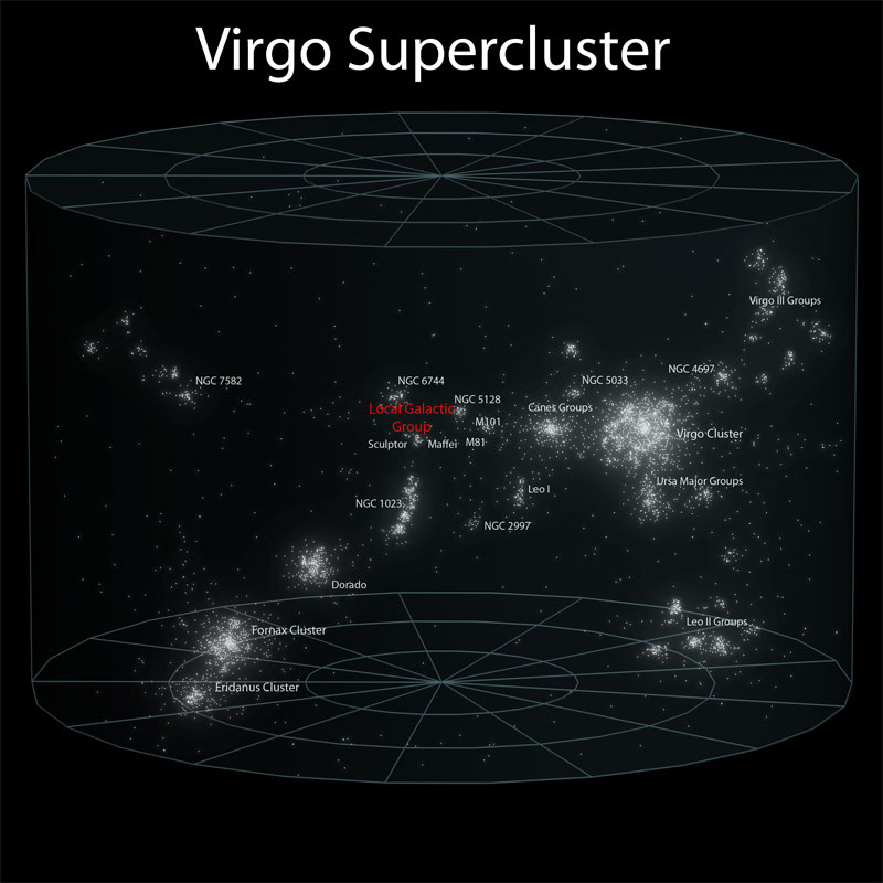 6 virgo supercluster Putting the Size of the Observable Universe in Perspective