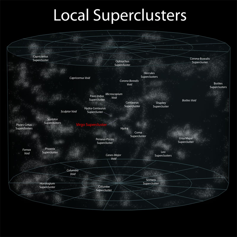 7 local superclusters Putting the Size of the Observable Universe in Perspective