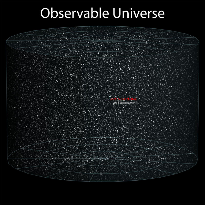 8 observable universe Putting the Size of the Observable Universe in Perspective