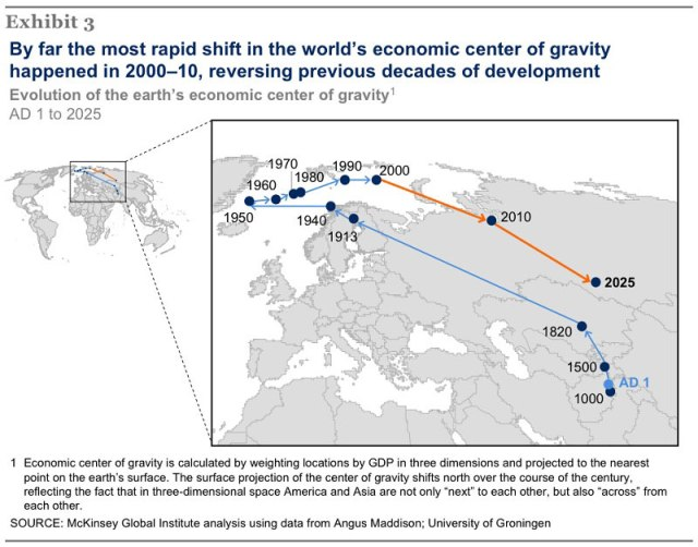 evolution-of-the-earth's-economic-center-of-gravity