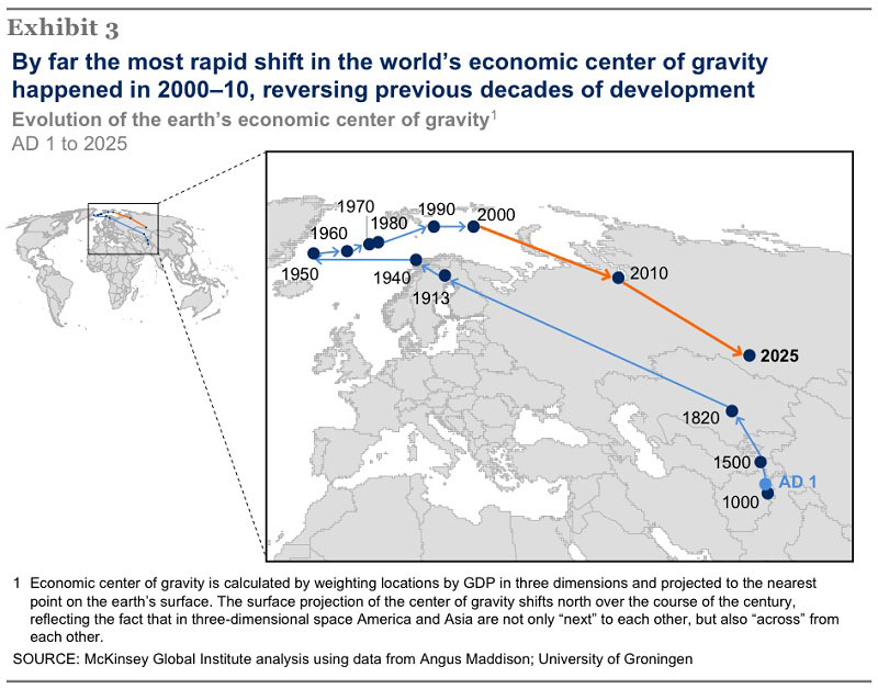 evolution-of-the-earth's-economic-center-of-gravity