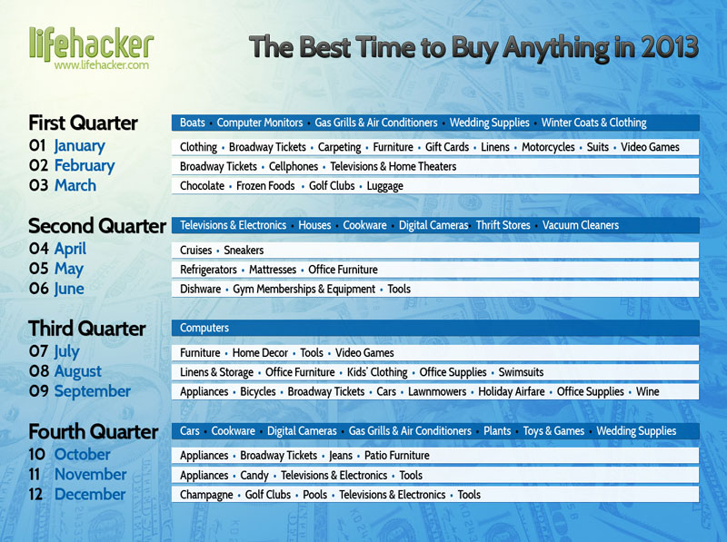 best time of year to buy things chart table 40 Clever Life Hacks to Simplify your World