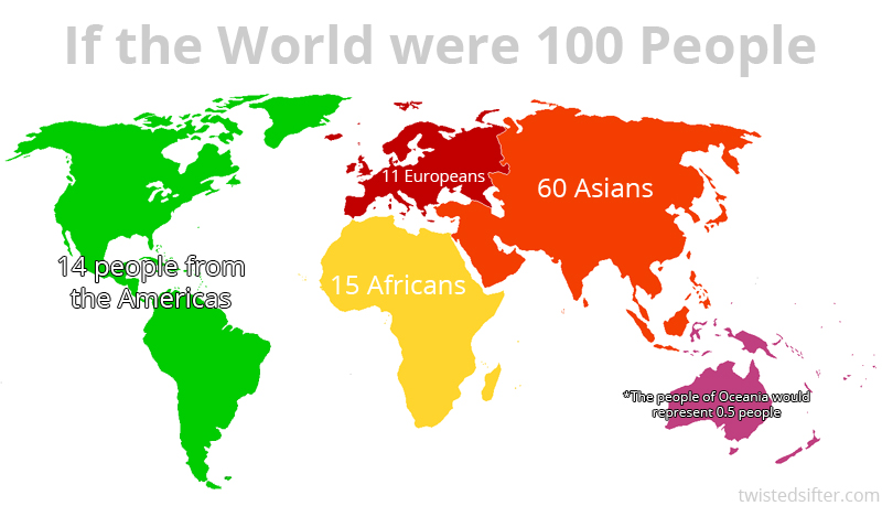 if the world were represented by 100 people continental split sifter If the World were Represented by 100 people this is What it Would Look Like