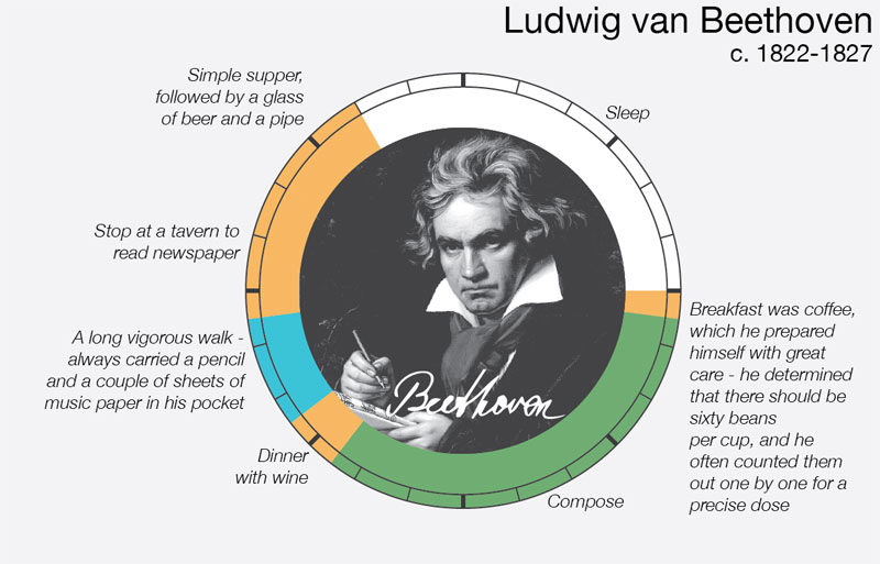beethoven daily routine creative ritual