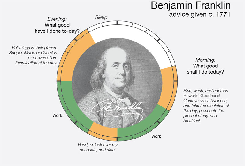 benjamin-franklin daily routine creative ritual