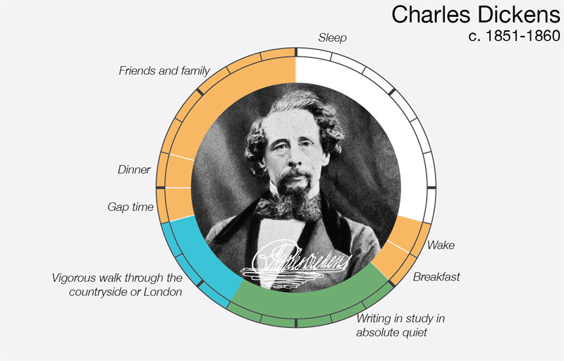 charles-dickens daily routine creative ritual
