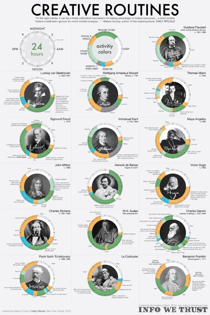 The Daily Routines of Famous Artists and Scholars
