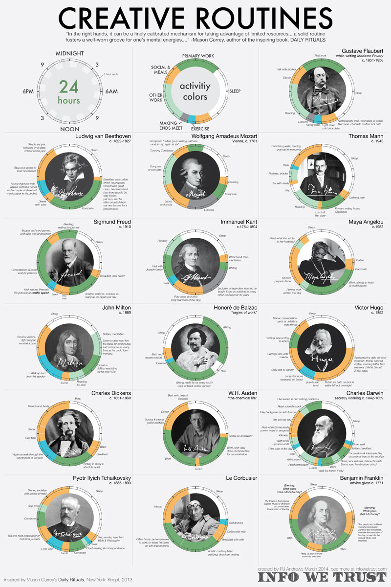 creative routines and daily rituals by rj andrews info we trust The Daily Routines of Famous Artists and Scholars