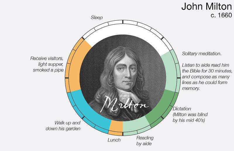 john-milton daily routine creative ritual