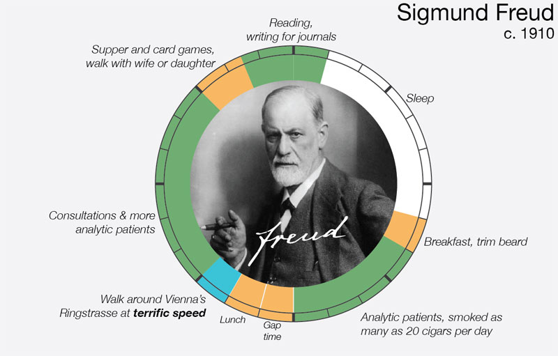 sigmund-freud daily routine creative ritual