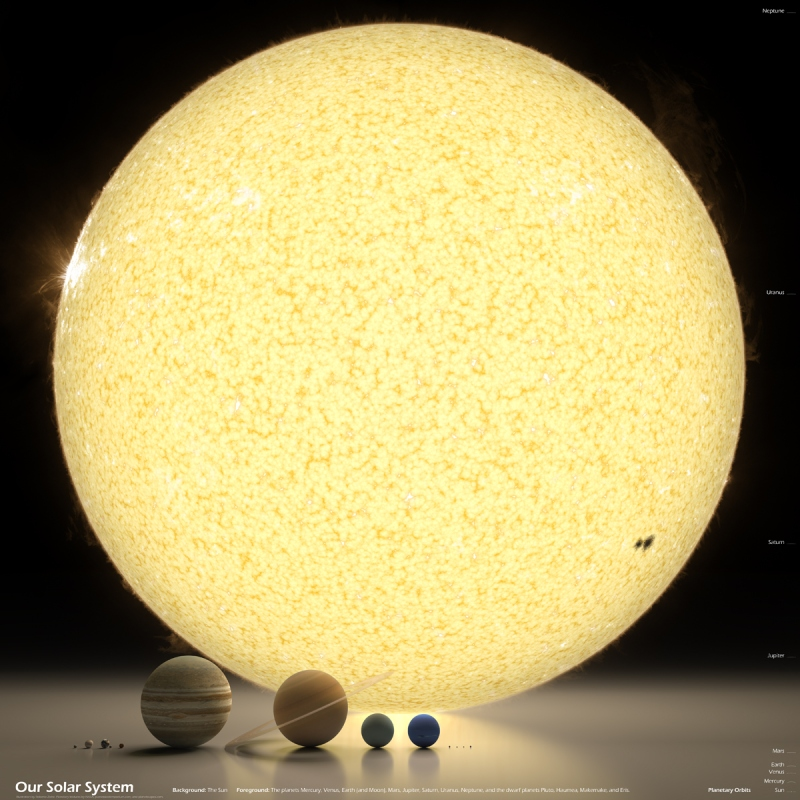 our solar system in perspective 4,000 Years of World History in One Epic Chart