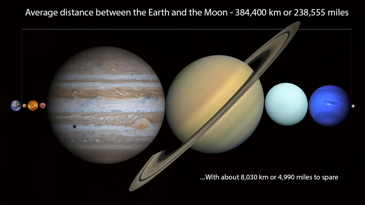 you can fit all planets in our solar system in space between earth and moon diagram image Putting Our Solar System Into Perspective