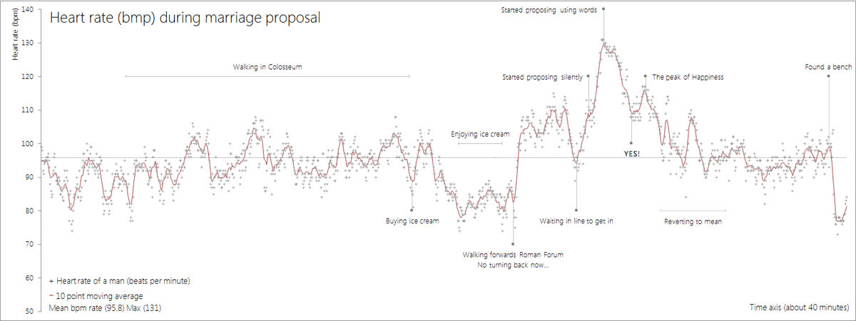 This Guy Wore a Heart Rate Monitor During His Marriage Proposal and Graphed the Results (1)