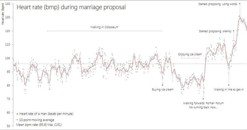 This Guy Wore a Heart Rate Monitor During His Marriage Proposal and Graphed the Results
