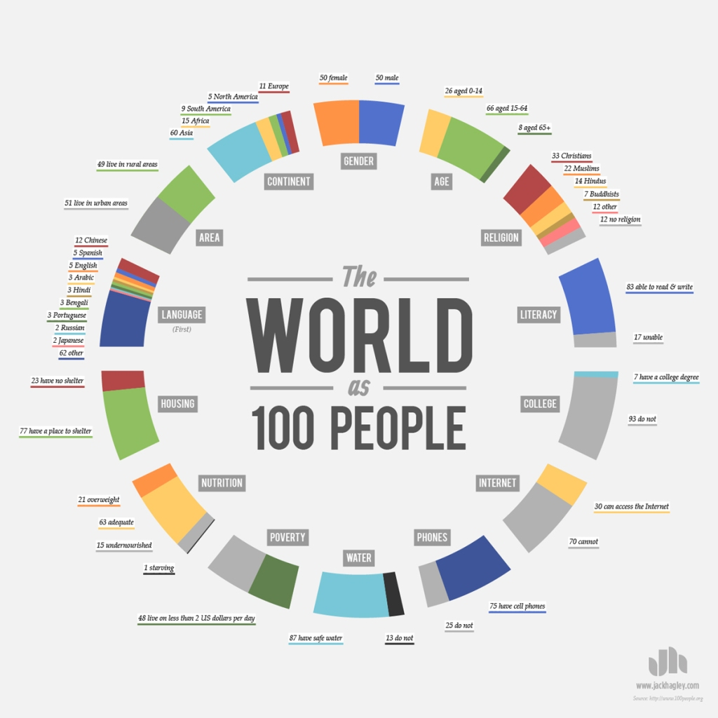 If the World Were 100 People [Infographic]