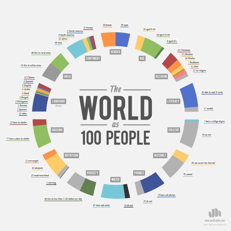 world as 100 people infographic Simple Chart Shows How Aperture, Shutter Speed and ISO Affect Your Photos