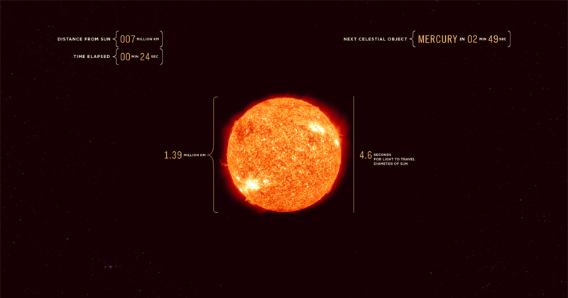43 Minute Real Time Journey from the Sun to Jupiter at the Speed ofLight
