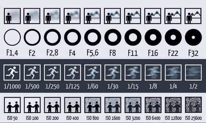 chart explains aperture shutter and iso Simple Chart Shows How Aperture, Shutter Speed and ISO Affect Your Photos