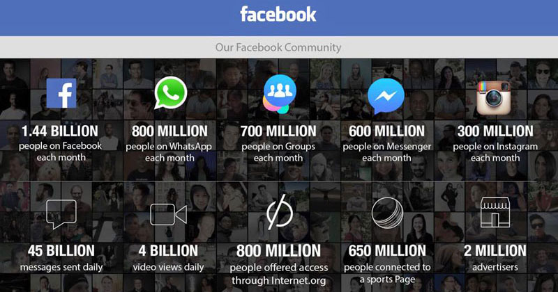 Facebook Just Released Their Monthly Stats and the Numbers are Staggering