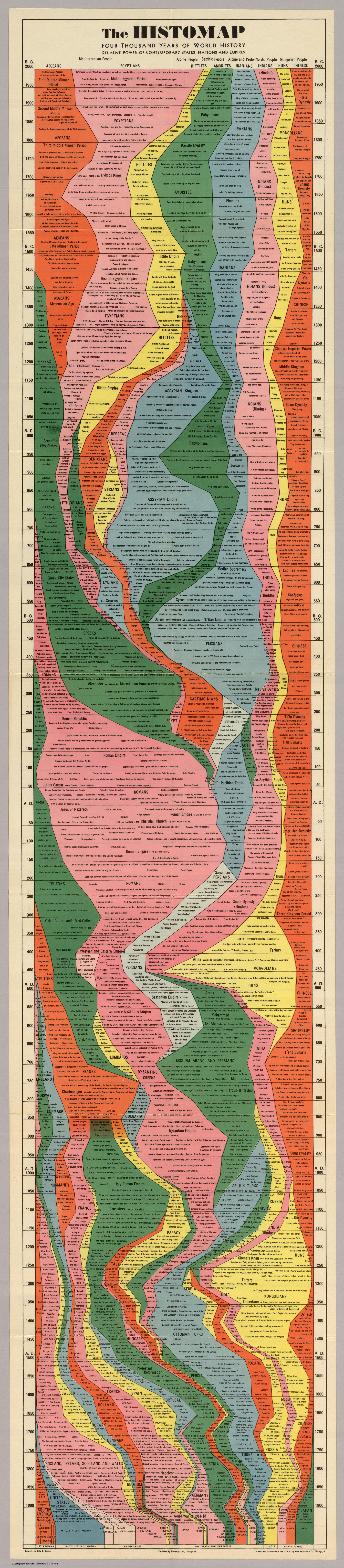 4000 years of world history in one epic chart twistedsifter four thousand years of world history gumiabroncs Image collections