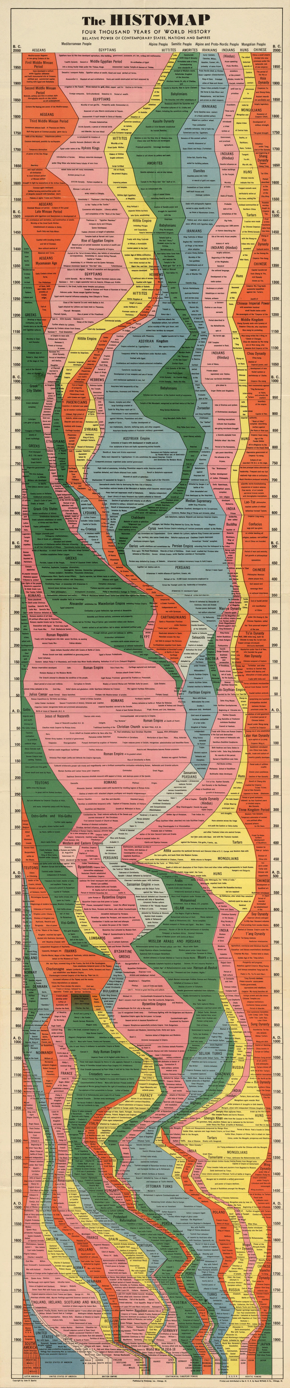 4000 years of world history in one epic chart1 4,000 Years of World History in One Epic Chart