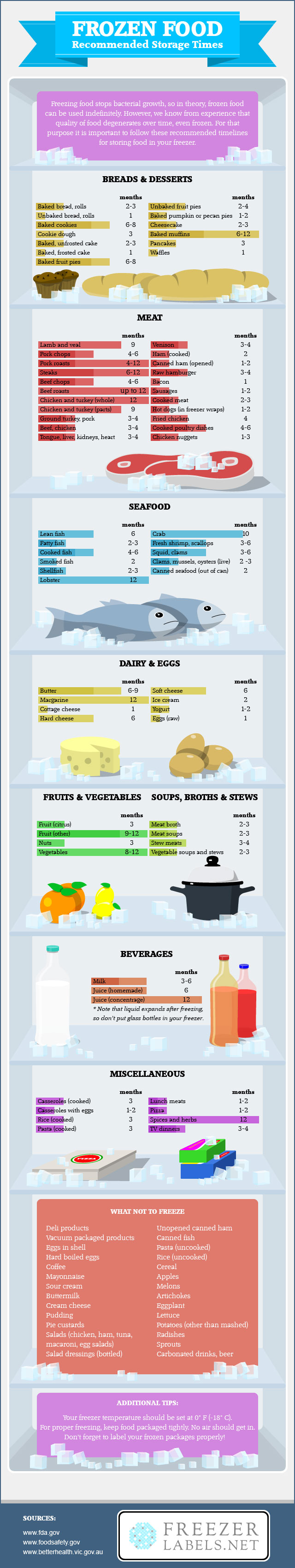 frozen food storage times How Long You Can Freeze Various Foods For in One Giant Chart