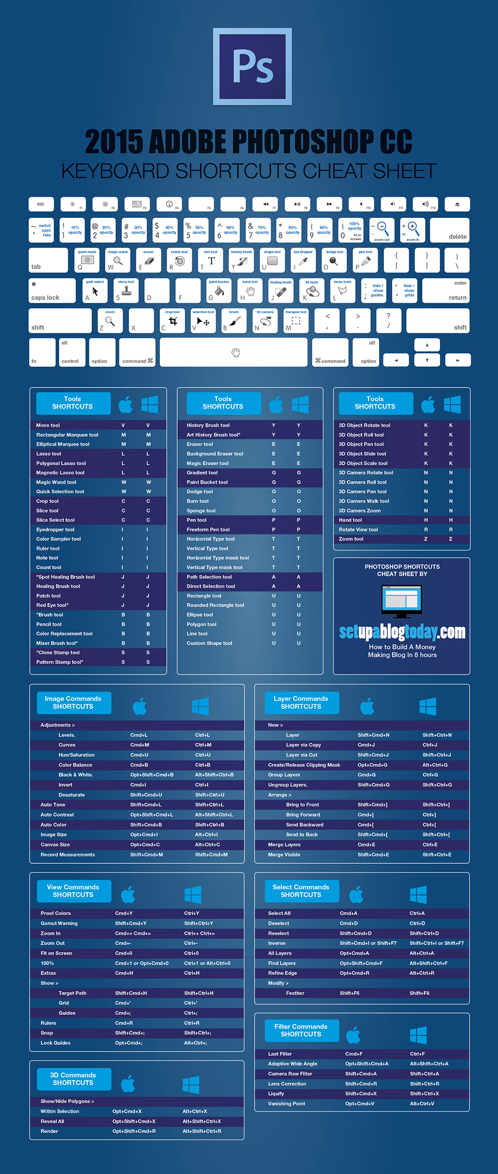 2015 adobe photoshop keyboard shortcuts cheat sheet The Ultimate Cheat Sheets for Photoshop and Lightroom Shortcuts