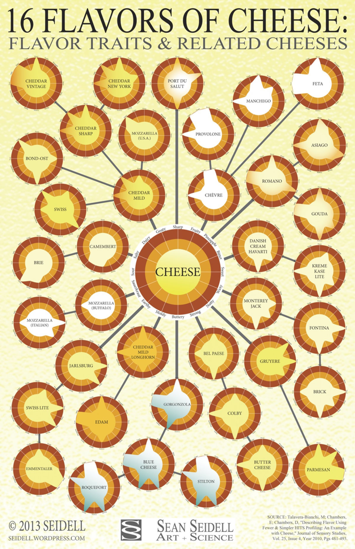 cheese-flavors-and-related-traits by sean seidell