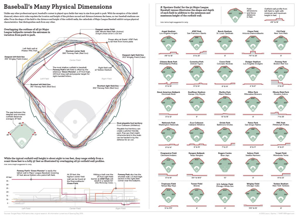 The Differing Dimensions of Every Stadium in Baseball [Infographic]