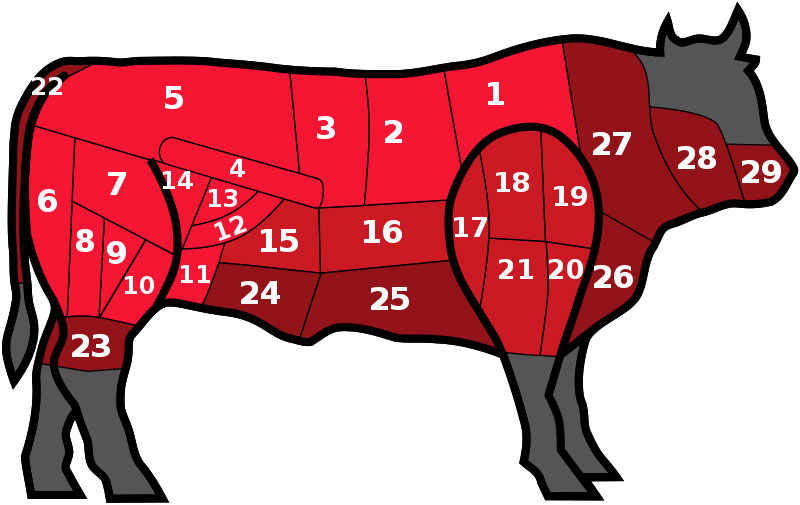 A Handy Guide To Steaks And The Different Ways Beef Is Cut Around