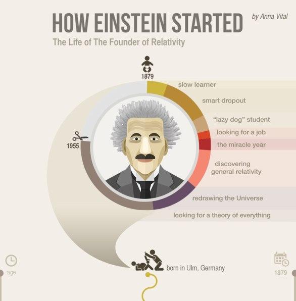 How Einstein Went from 'Lazy Dog' to Nobel Prize Winning Scientist