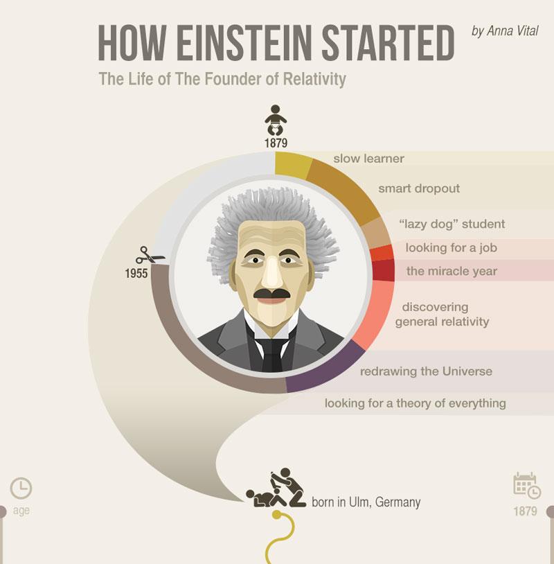 How Einstein Went from 'Lazy Dog' to Nobel Prize WinningScientist