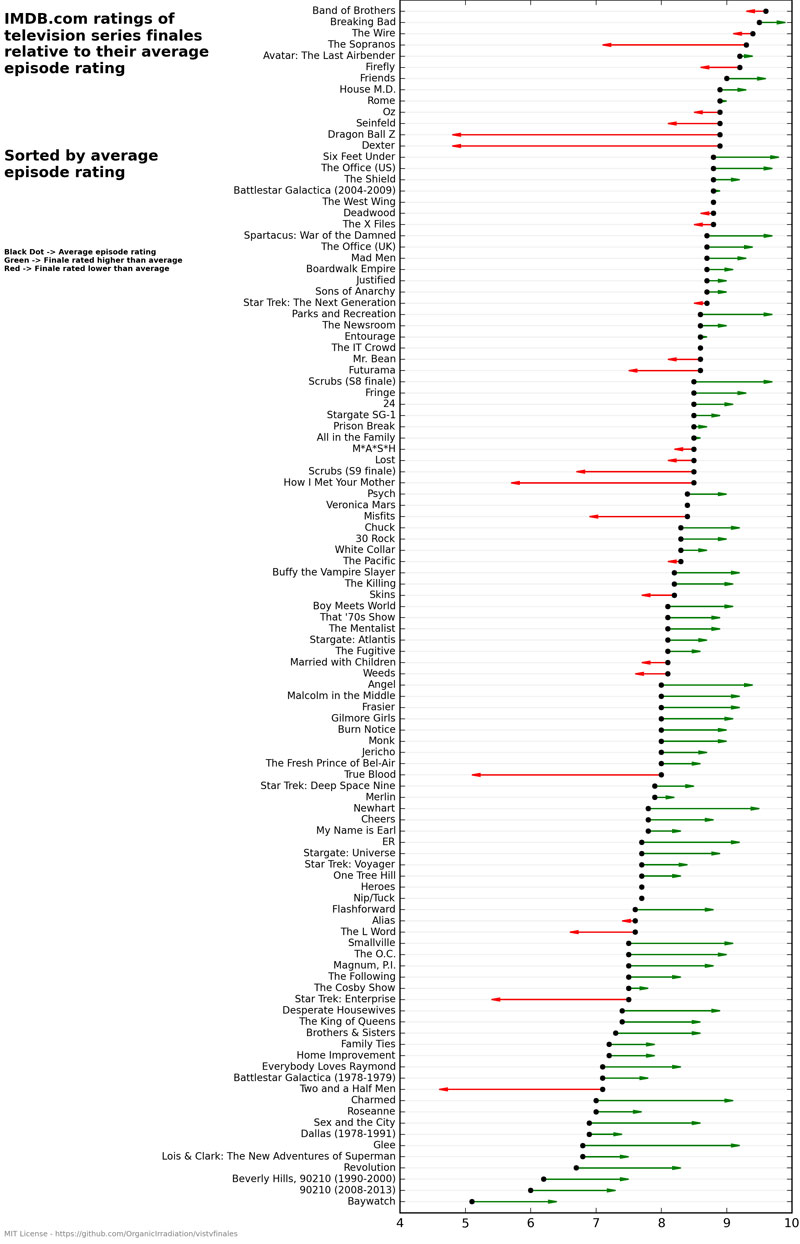 Statistical Analysis of TV Series Finales vs Average Episode Ratings IMDB (2)