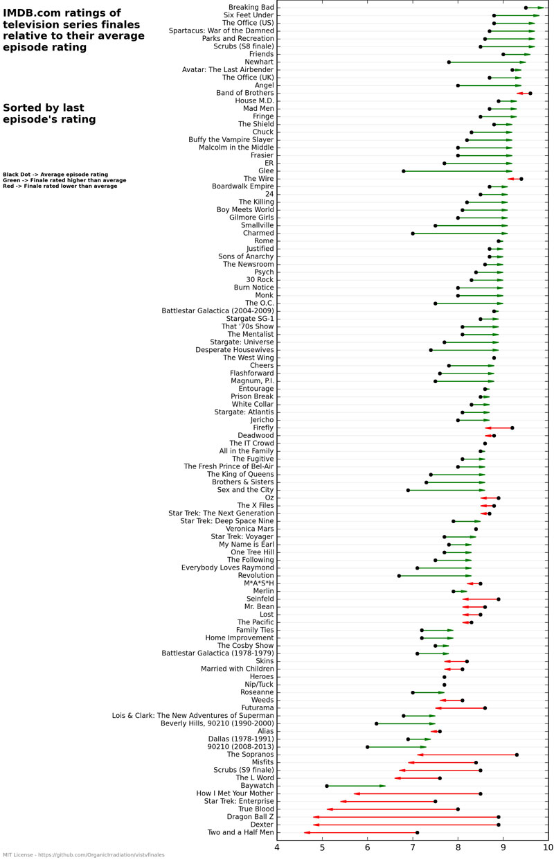 Statistical Analysis of TV Series Finales vs Average Episode Ratings IMDB (3)