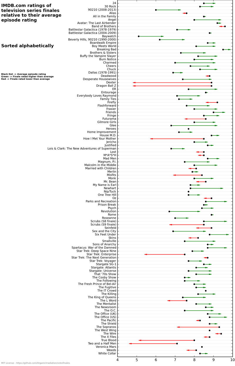 Statistical Analysis of TV Series Finales vs Average Episode Ratings IMDB (4)