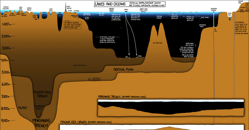 This XKCD Infographic Shows How Much of the Ocean We Don't See