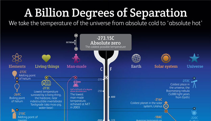 Temperatures of the Universe: From Absolute Zero to 'Absolute Hot' [Infographic]