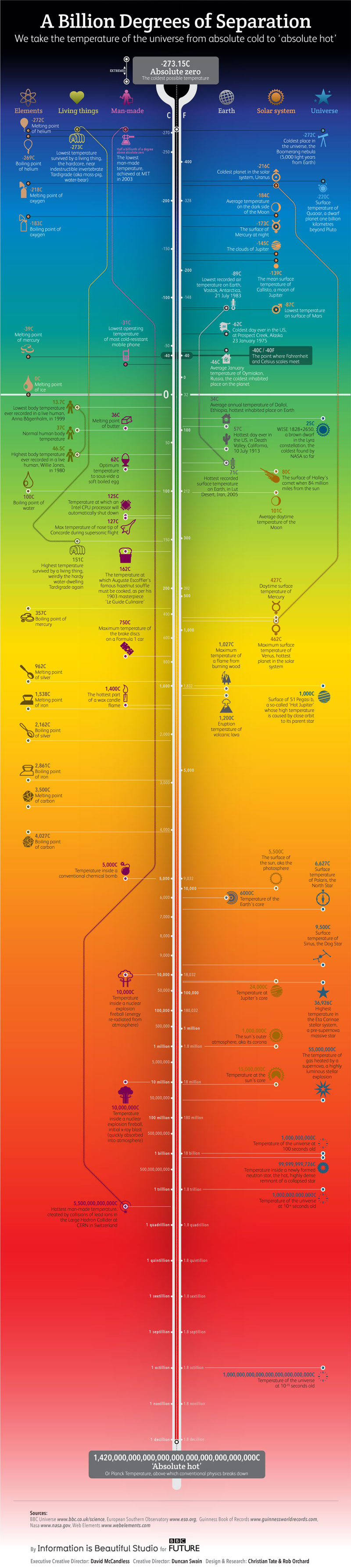 From-Absolute-Zero-To-'Absolute-Hot'-and-the-Billion-Degrees-in-Between-Infographic