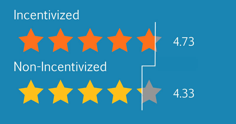 Data Analysis of 18 Million Amazon Reviews Finds Incentivized Reviewers Give HigherRatings