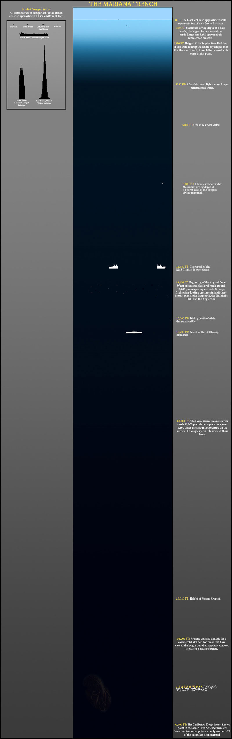 depth of the ocean to scale The Depths of the Ocean to Scale (at least what we know of it)