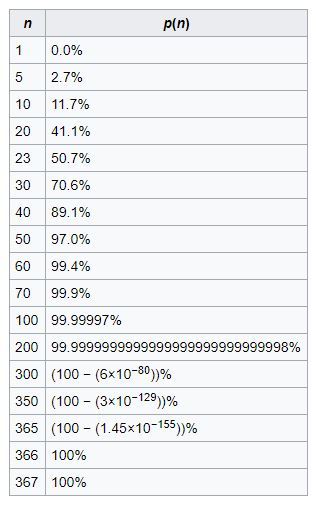 birthday problem probability chart 10 Truth Bombs to Drop at your Next Dinner Party